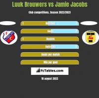 Luuk Brouwers vs Jamie Jacobs h2h player stats