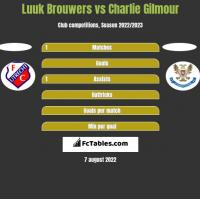 Luuk Brouwers vs Charlie Gilmour h2h player stats