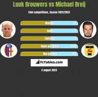 Luuk Brouwers vs Michael Breij h2h player stats