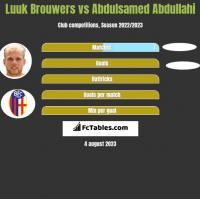 Luuk Brouwers vs Abdulsamed Abdullahi h2h player stats