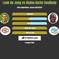 Luuk de Jong vs Abdou Karim Coulibaly h2h player stats
