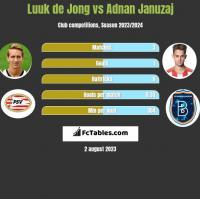 Luuk de Jong vs Adnan Januzaj h2h player stats