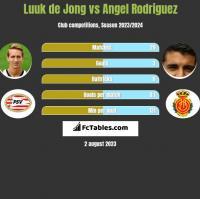 Luuk de Jong vs Angel Rodriguez h2h player stats