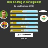 Luuk de Jong vs Borja Iglesias h2h player stats