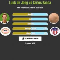 Luuk de Jong vs Carlos Bacca h2h player stats