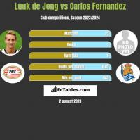 Luuk de Jong vs Carlos Fernandez h2h player stats