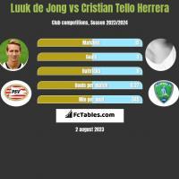 Luuk de Jong vs Cristian Tello Herrera h2h player stats