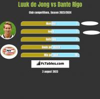 Luuk de Jong vs Dante Rigo h2h player stats