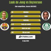 Luuk de Jong vs Deyverson h2h player stats
