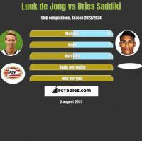 Luuk de Jong vs Dries Saddiki h2h player stats