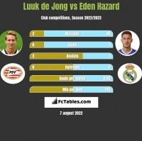 Luuk de Jong vs Eden Hazard h2h player stats