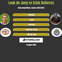 Luuk de Jong vs Erick Gutierrez h2h player stats