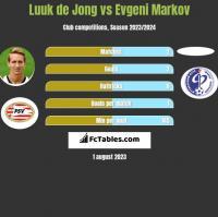 Luuk de Jong vs Evgeni Markov h2h player stats
