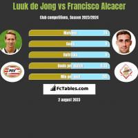 Luuk de Jong vs Francisco Alcacer h2h player stats