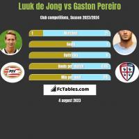 Luuk de Jong vs Gaston Pereiro h2h player stats