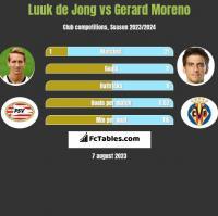 Luuk de Jong vs Gerard Moreno h2h player stats