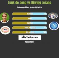 Luuk de Jong vs Hirving Lozano h2h player stats