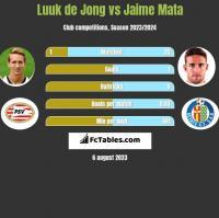 Luuk de Jong vs Jaime Mata h2h player stats