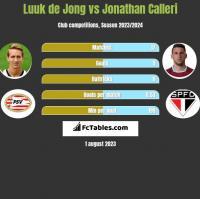Luuk de Jong vs Jonathan Calleri h2h player stats