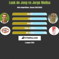 Luuk de Jong vs Jorge Molina h2h player stats