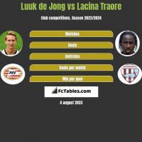 Luuk de Jong vs Lacina Traore h2h player stats