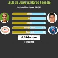 Luuk de Jong vs Marco Asensio h2h player stats