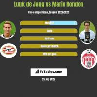 Luuk de Jong vs Mario Rondon h2h player stats