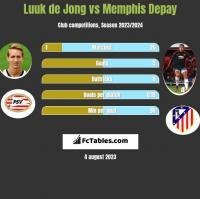 Luuk de Jong vs Memphis Depay h2h player stats