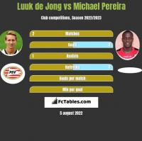 Luuk de Jong vs Michael Pereira h2h player stats
