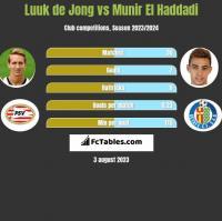 Luuk de Jong vs Munir El Haddadi h2h player stats