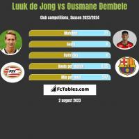 Luuk de Jong vs Ousmane Dembele h2h player stats