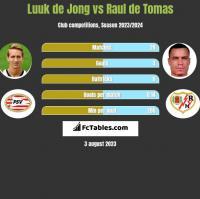 Luuk de Jong vs Raul de Tomas h2h player stats