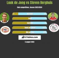 Luuk de Jong vs Steven Berghuis h2h player stats