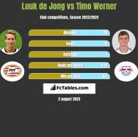 Luuk de Jong vs Timo Werner h2h player stats
