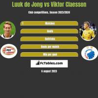 Luuk de Jong vs Viktor Claesson h2h player stats