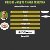 Luuk de Jong vs Atakan Akkaynak h2h player stats
