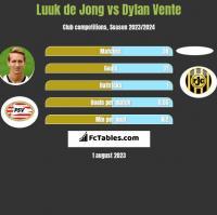 Luuk de Jong vs Dylan Vente h2h player stats