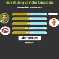 Luuk de Jong vs Victor Campuzano h2h player stats
