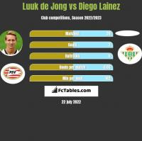 Luuk de Jong vs Diego Lainez h2h player stats