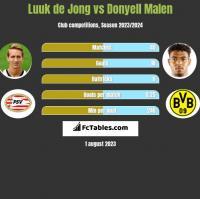 Luuk de Jong vs Donyell Malen h2h player stats