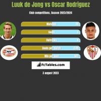 Luuk de Jong vs Oscar Rodriguez h2h player stats