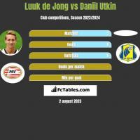 Luuk de Jong vs Daniil Utkin h2h player stats
