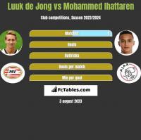 Luuk de Jong vs Mohammed Ihattaren h2h player stats