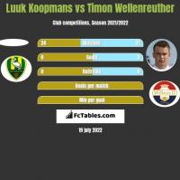 Luuk Koopmans vs Timon Wellenreuther h2h player stats