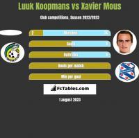 Luuk Koopmans vs Xavier Mous h2h player stats