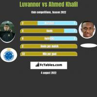 Luvannor vs Ahmed Khalil h2h player stats