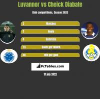 Luvannor vs Cheick Diabate h2h player stats