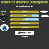 Luvannor vs Mohammad Ghazi Najafabadi h2h player stats