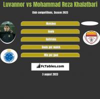 Luvannor vs Mohammad Reza Khalatbari h2h player stats