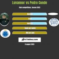 Luvannor vs Pedro Conde h2h player stats